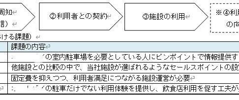 申請書のフロー図 例